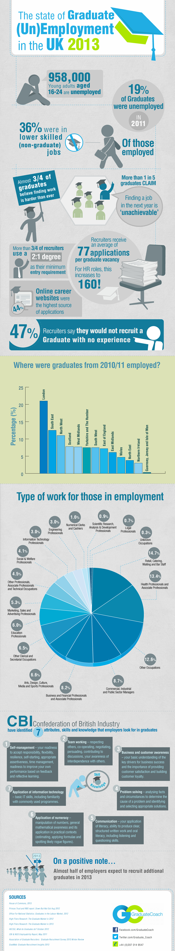 Graduate Unemployment in the UK 2013