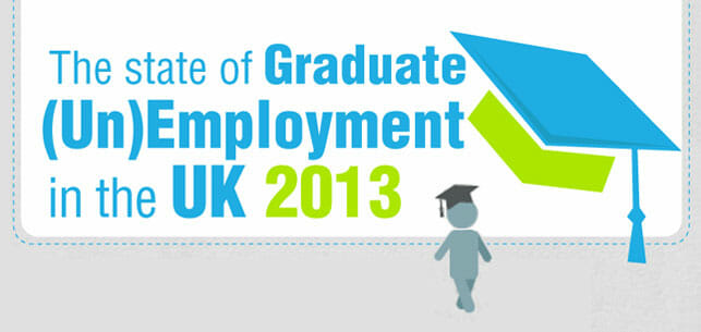 The State of Graduate Unemployment in the UK 2013 Infographic