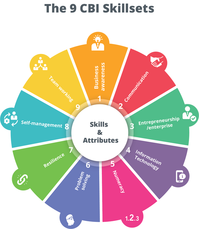 employability skills include business awareness, communication, entrepreneurship, IT skills, numeracy, problem solving, resilience, self-management, teamwork