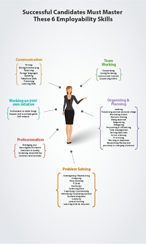 master 6 employability skills
