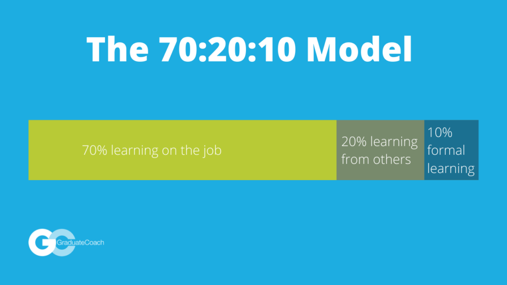 The 70:20:10 model of learning and development