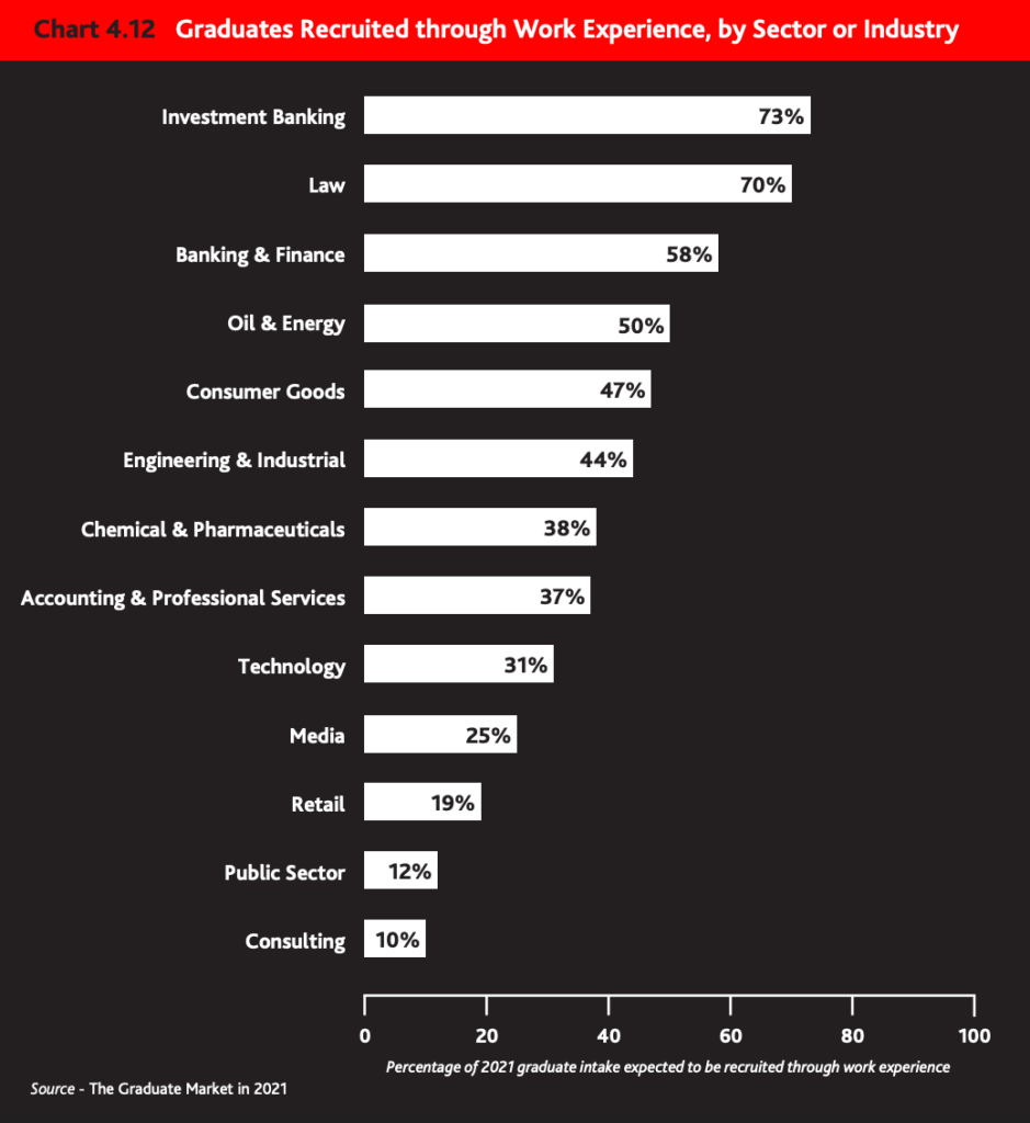 Graduates recruited through work experience by sector or industry